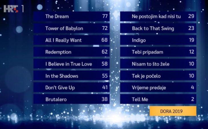 dora-2019-jury-results-croatia-800x497.jpg